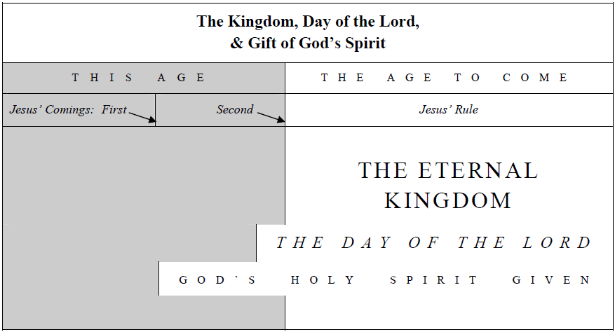 The Kingdom, Day of the Lord, & Gift of God's Spirit THIS AGE THE AGE TO COME Jesus' Comings: First Second Jesus' Rule THE ETERNAL KINGDOM THE DAY OF THE LORD GOD'S HOLY SPIRIT GIVEN